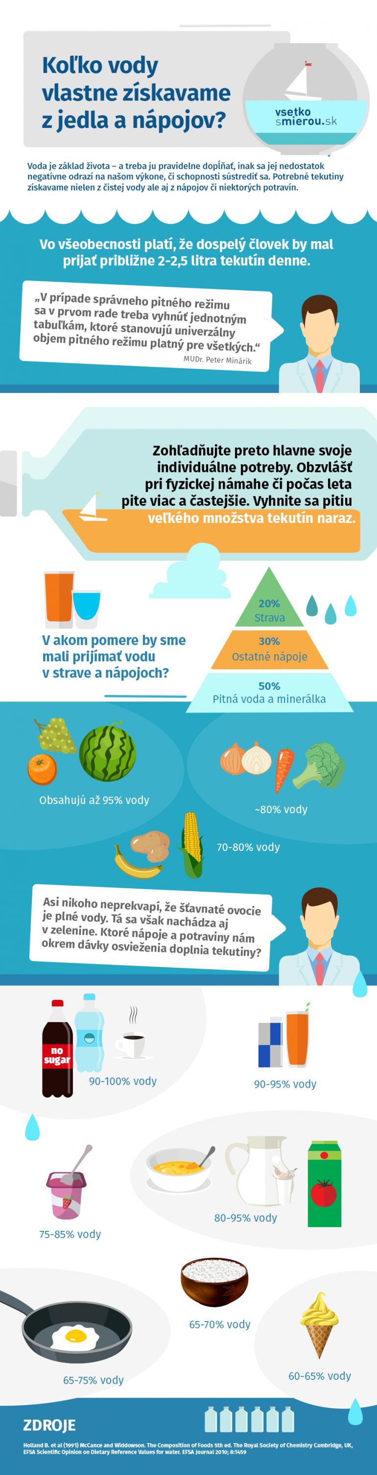 infografika o tekutinach z jedla