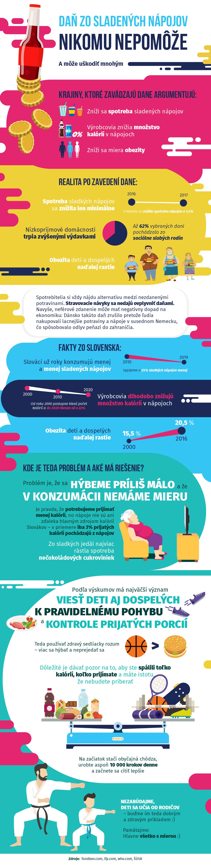infografika dan zo sladenych napojov