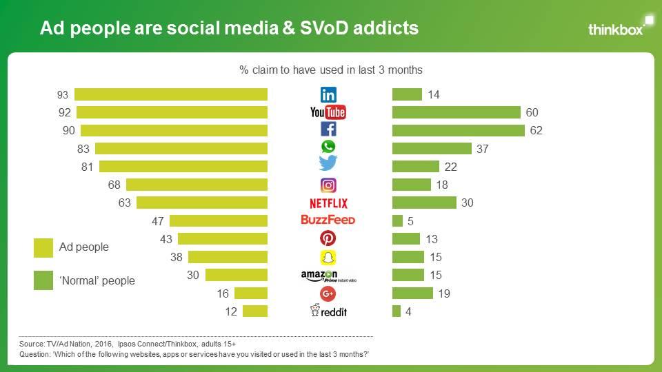 marketeri vs. bezni ludia, pouzivanie socialnych sieti